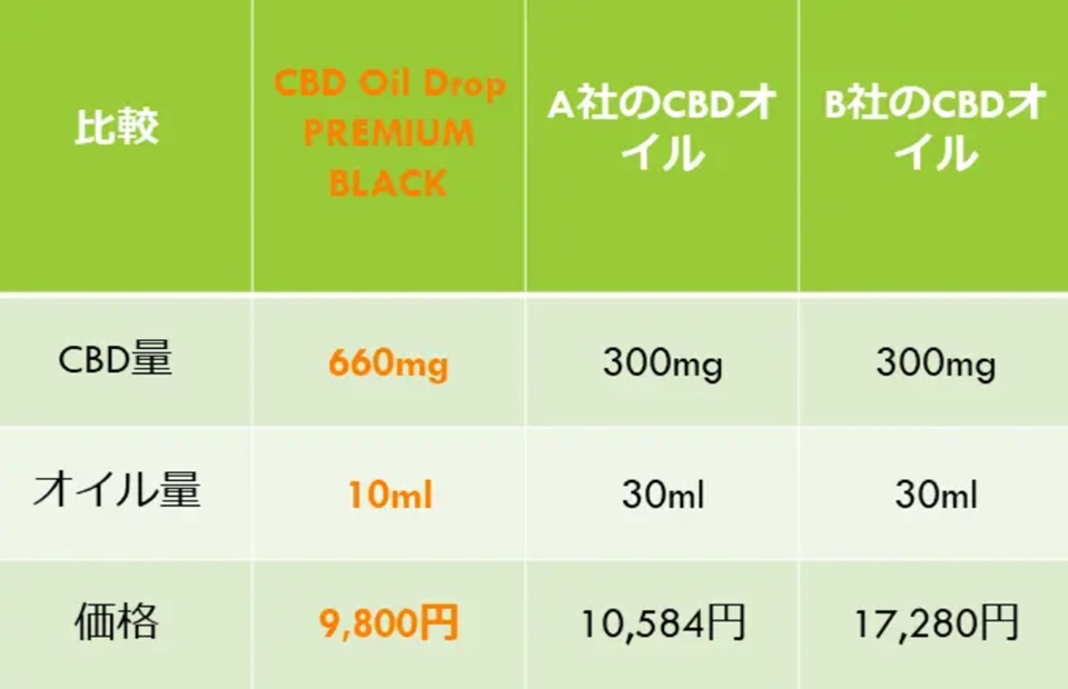 CBD amount comparison