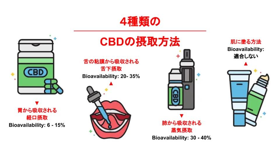 CBD の摂取方法