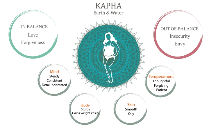 カパ / KAPHA(水元素・地元素)