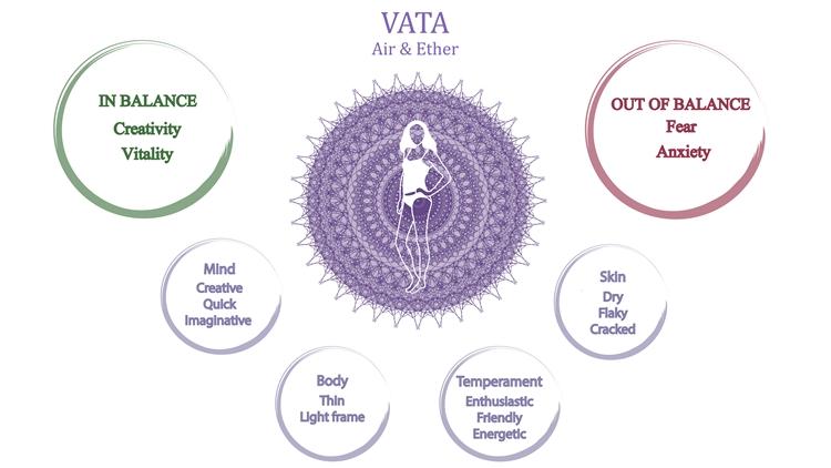 ヴァータ / VATA(空元素・風元素)